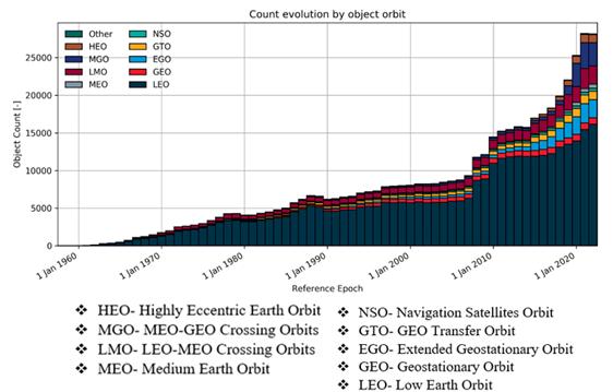 Object density in space